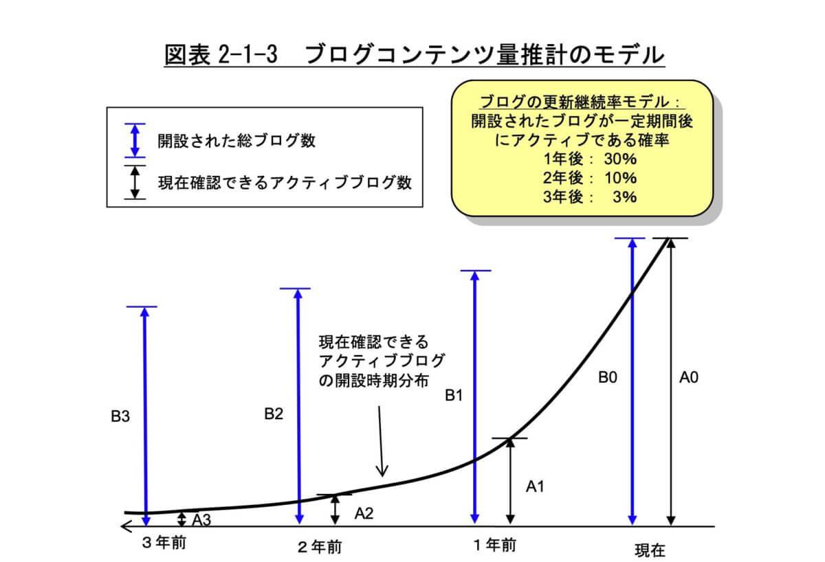ブログ継続率の実態調査の参考資料